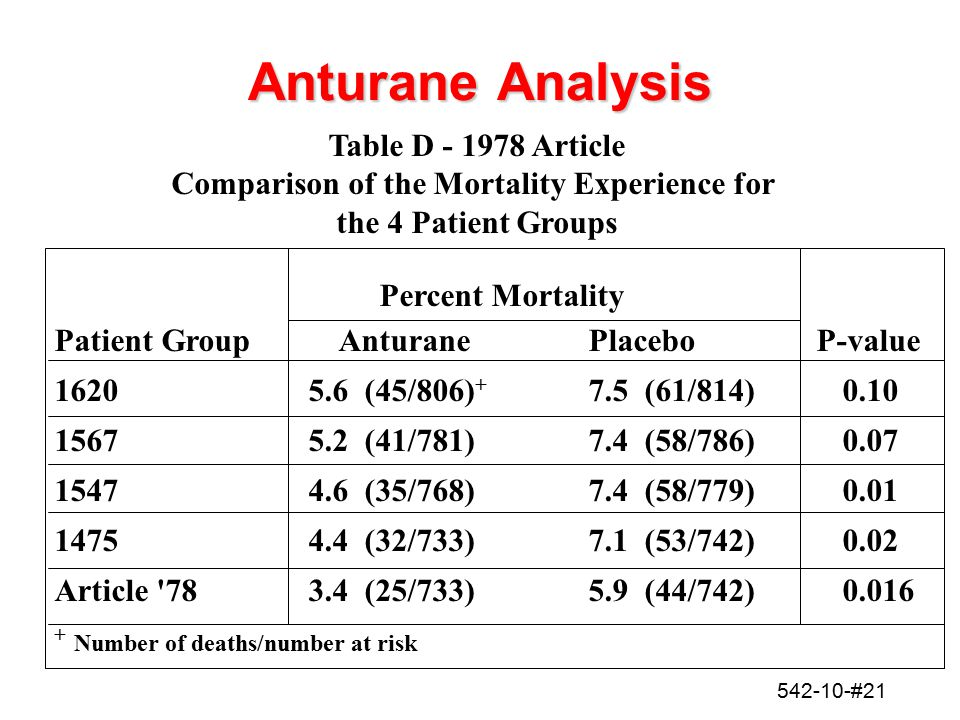Comparison of the Mortality Experience for