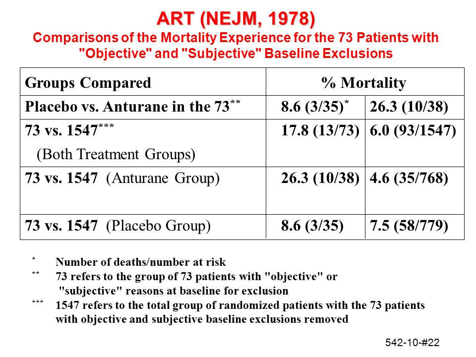 ART (NEJM, 1978) Comparisons of the Mortality Experience for the 73 Patients with Objective and Subjective Baseline Exclusions