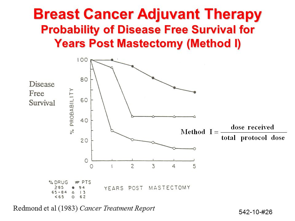 Breast Cancer Adjuvant Therapy Probability of Disease Free Survival for Years Post Mastectomy (Method I)