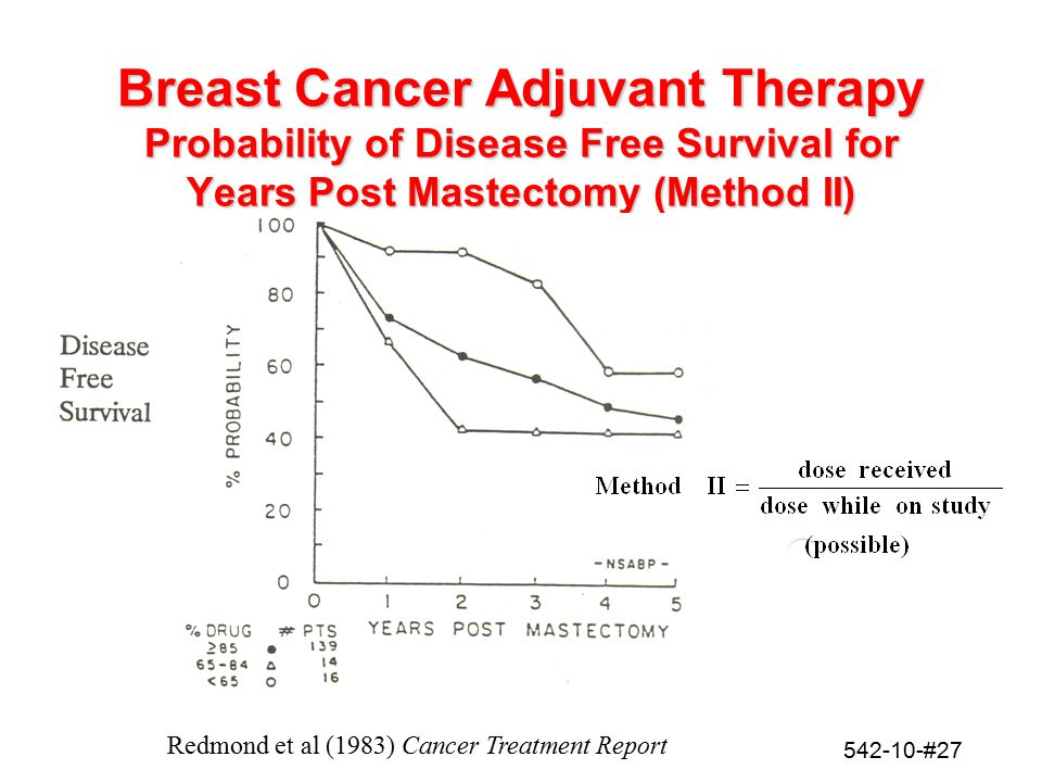 Breast Cancer Adjuvant Therapy Probability of Disease Free Survival for Years Post Mastectomy (Method II)