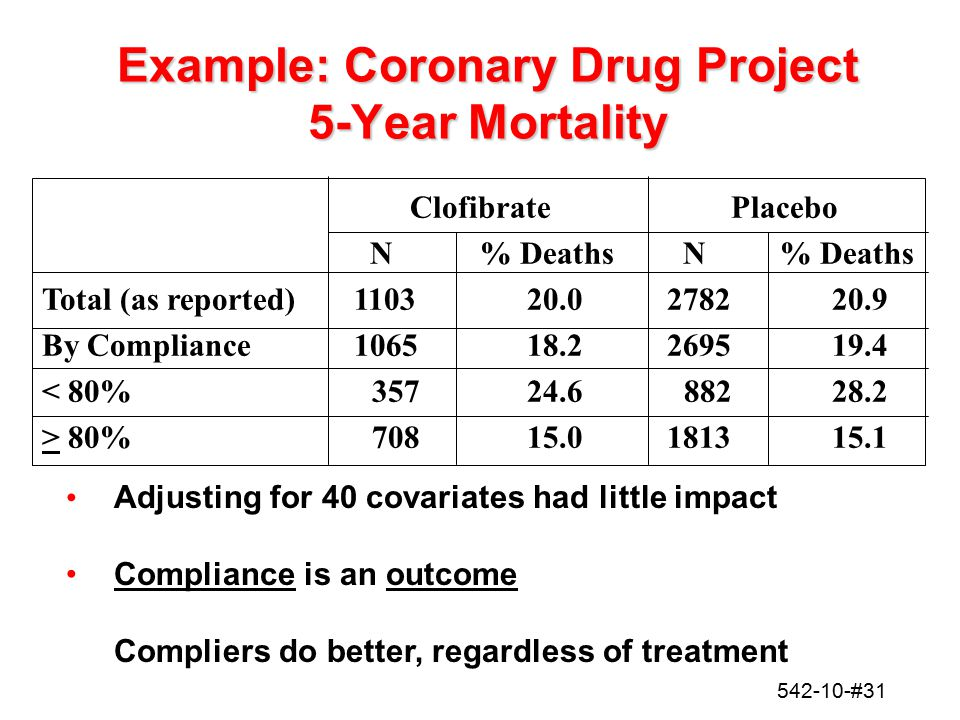 Example: Coronary Drug Project 5-Year Mortality