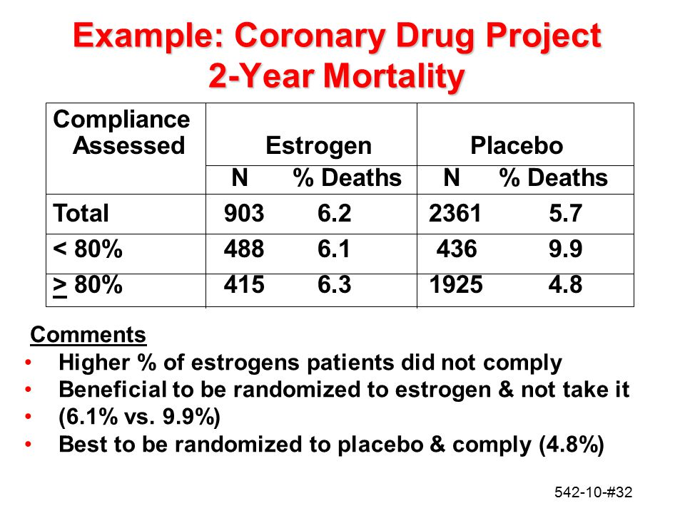 Example: Coronary Drug Project 2-Year Mortality