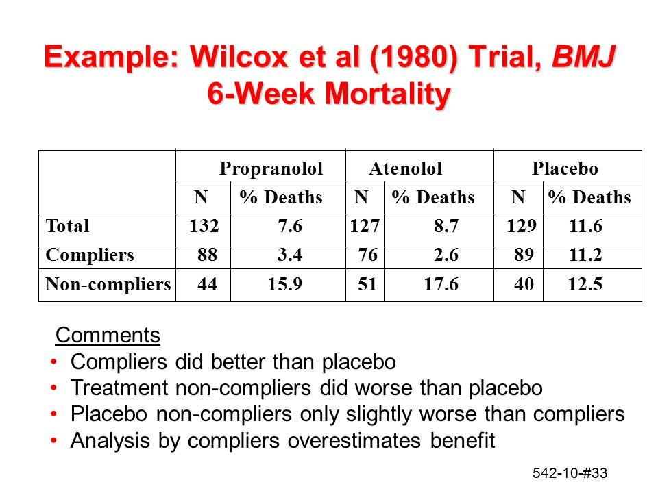 Example: Wilcox et al (1980) Trial, BMJ 6-Week Mortality