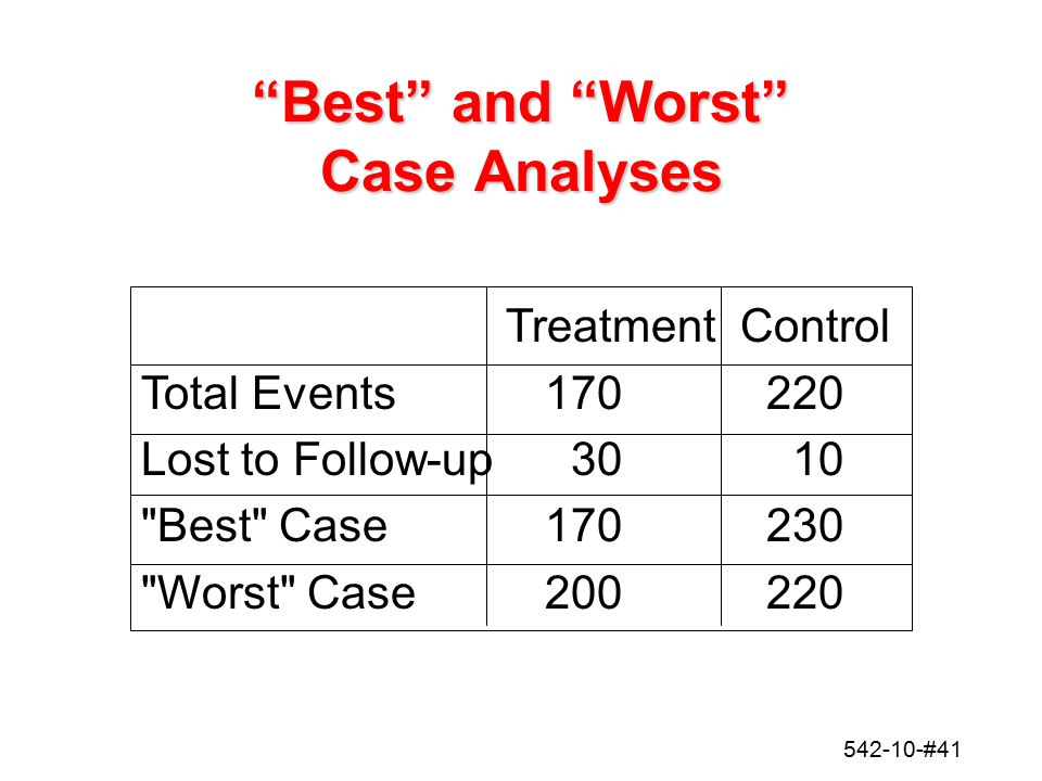 Best and Worst Case Analyses