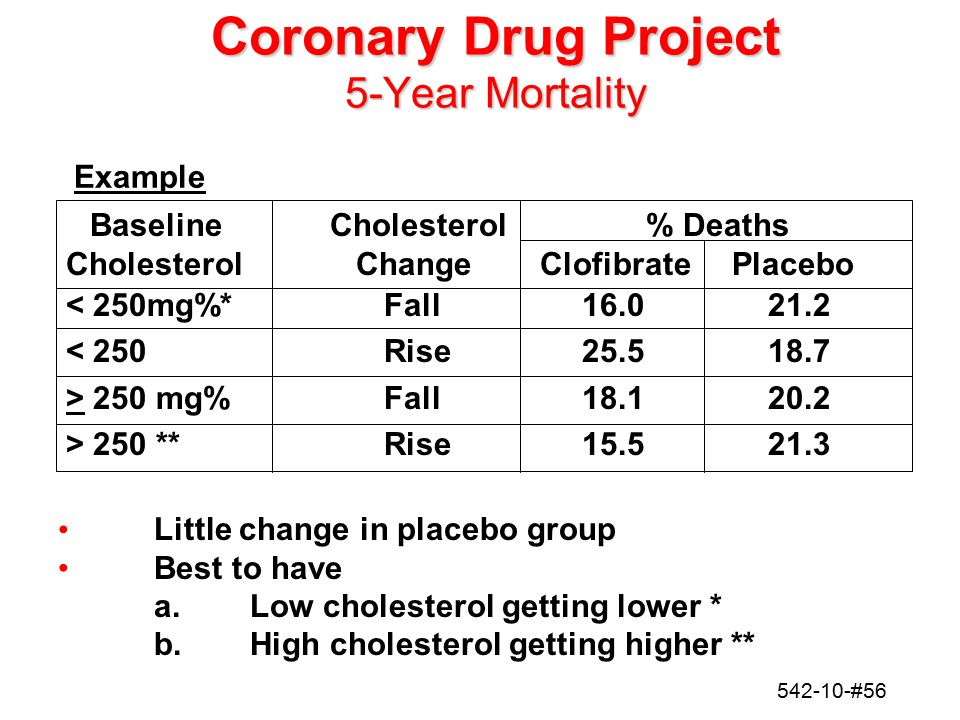 Coronary Drug Project 5-Year Mortality