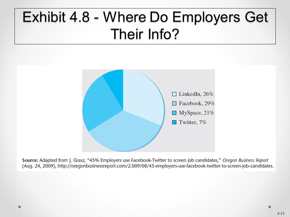 Exhibit 4.8 - Where Do Employers Get Their Info