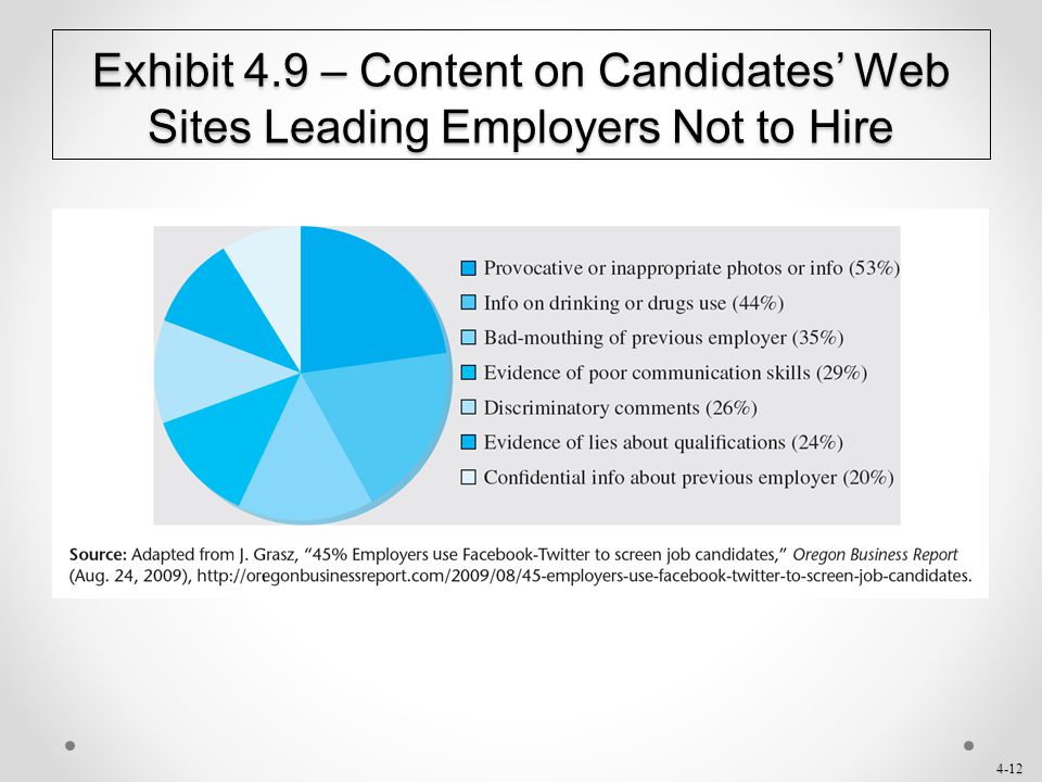Exhibit 4.9 – Content on Candidates' Web Sites Leading Employers Not to Hire