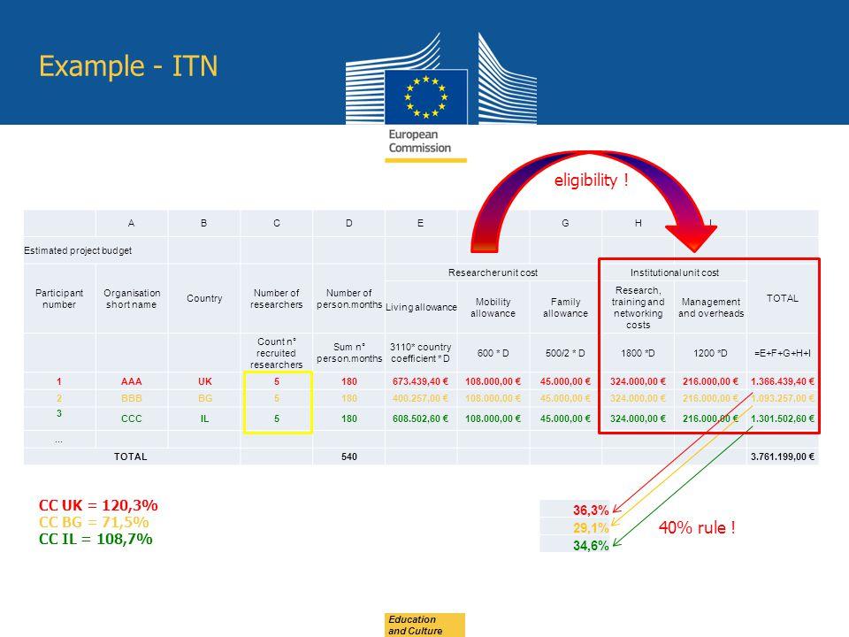Example - ITN eligibility ! 40% rule ! CC UK = 120,3% CC BG = 71,5%