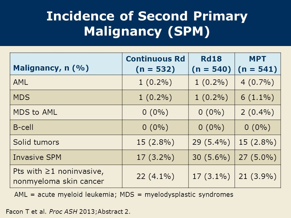 Incidence of Second Primary Malignancy (SPM)