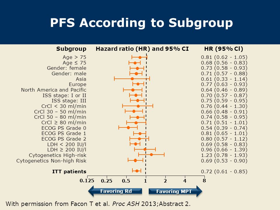 PFS According to Subgroup