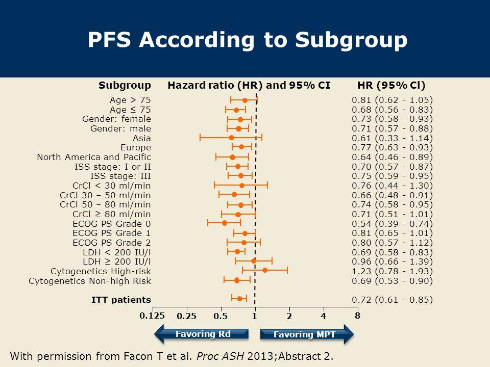 PFS According to Subgroup