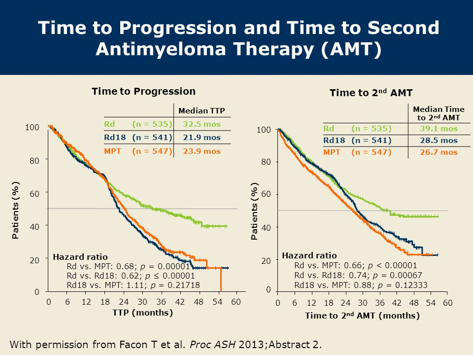 Time to Progression and Time to Second Antimyeloma Therapy (AMT)