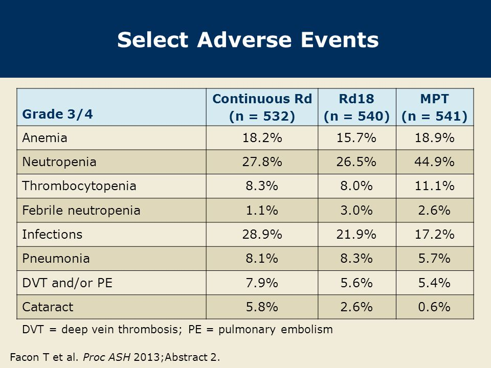 Select Adverse Events Grade 3/4 Continuous Rd (n = 532) Rd18 (n = 540)