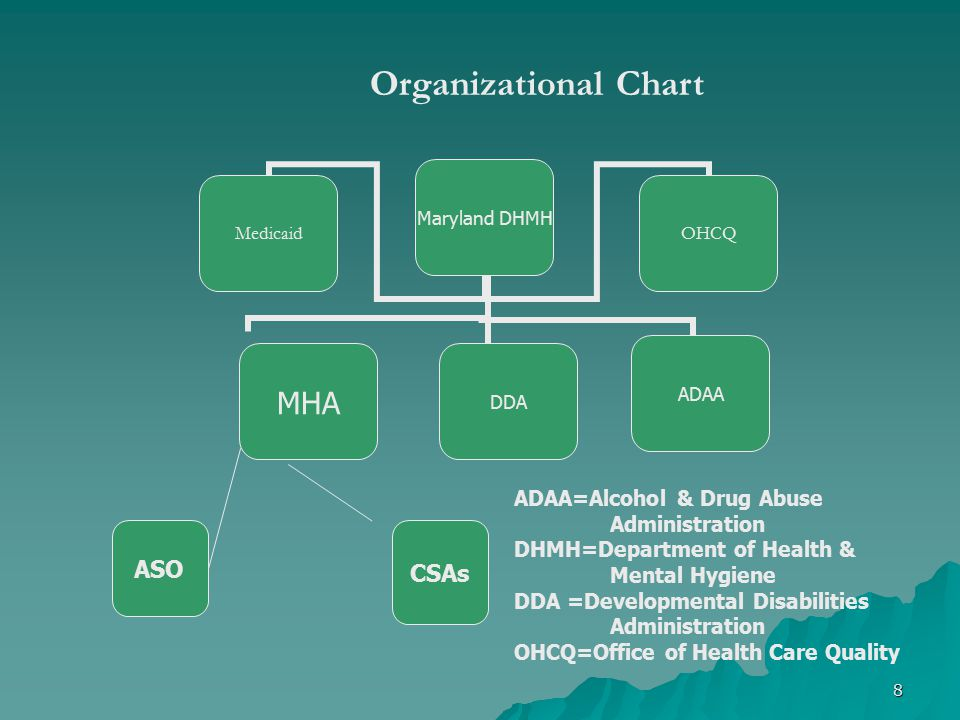 Organizational Chart ASO CSAs ADAA=Alcohol & Drug Abuse Administration