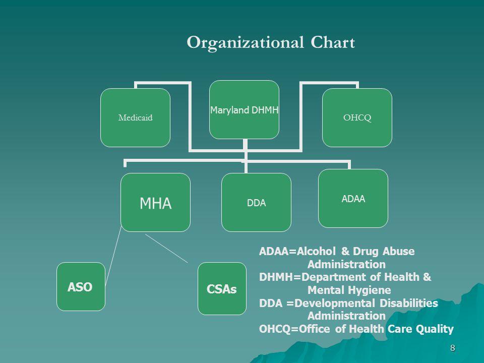 Organizational Chart ASO CSAs ADAA=Alcohol & Drug Abuse Administration