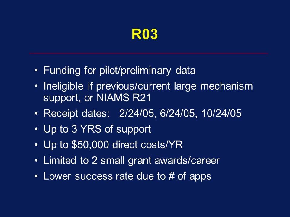 R03 Funding for pilot/preliminary data