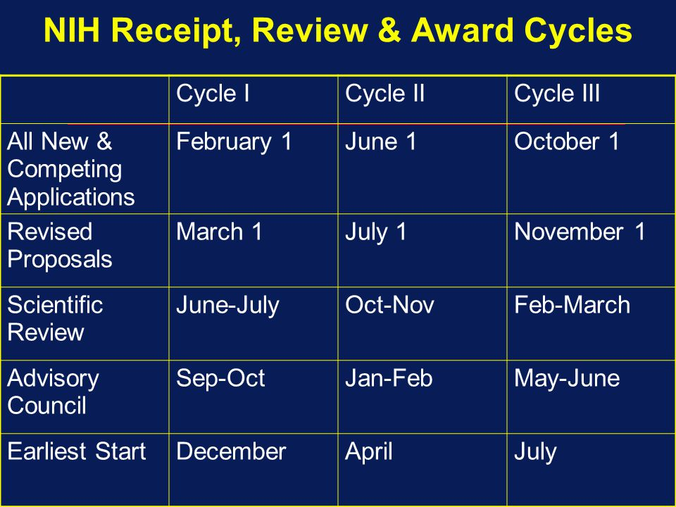 NIH Receipt, Review & Award Cycles