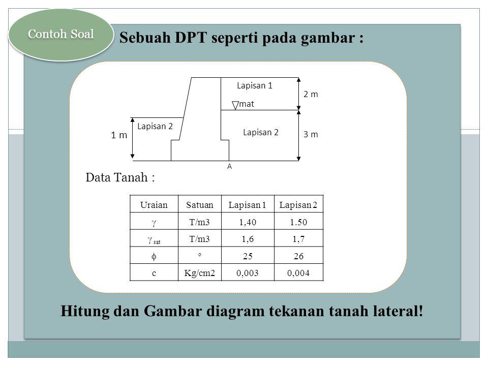 Sebuah DPT seperti pada gambar :