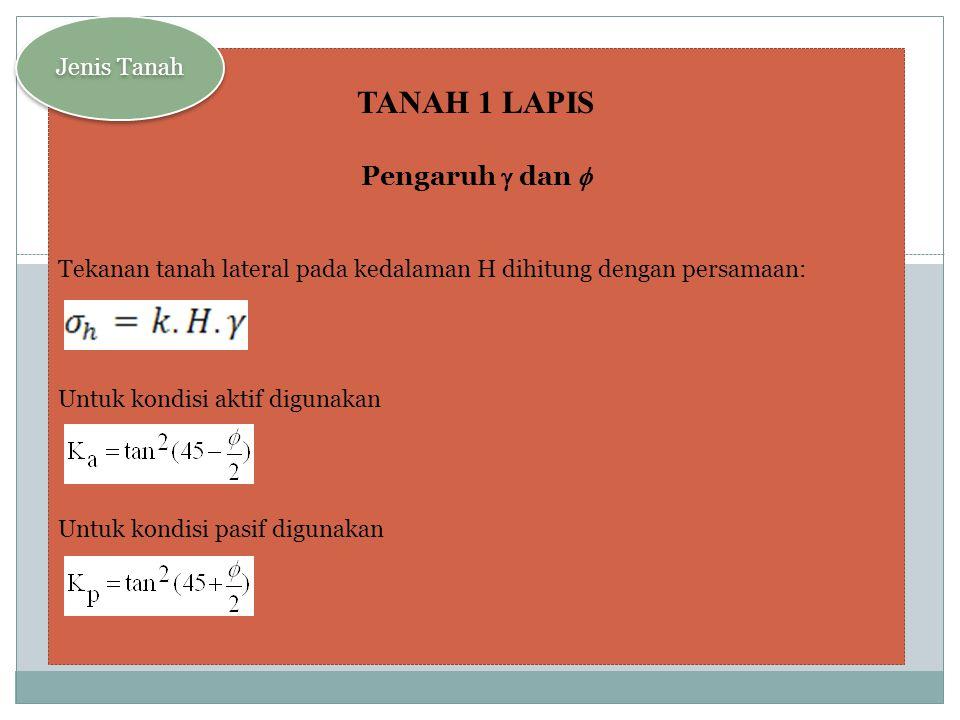 TANAH 1 LAPIS Pengaruh g dan f Jenis Tanah