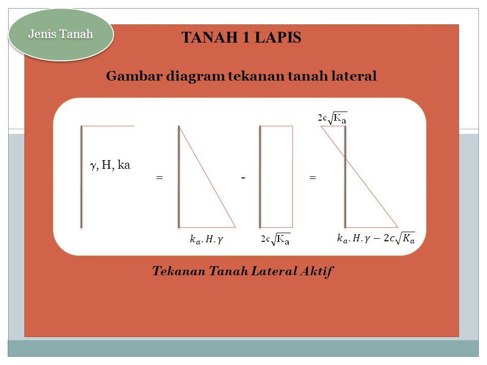 Gambar diagram tekanan tanah lateral Tekanan Tanah Lateral Aktif