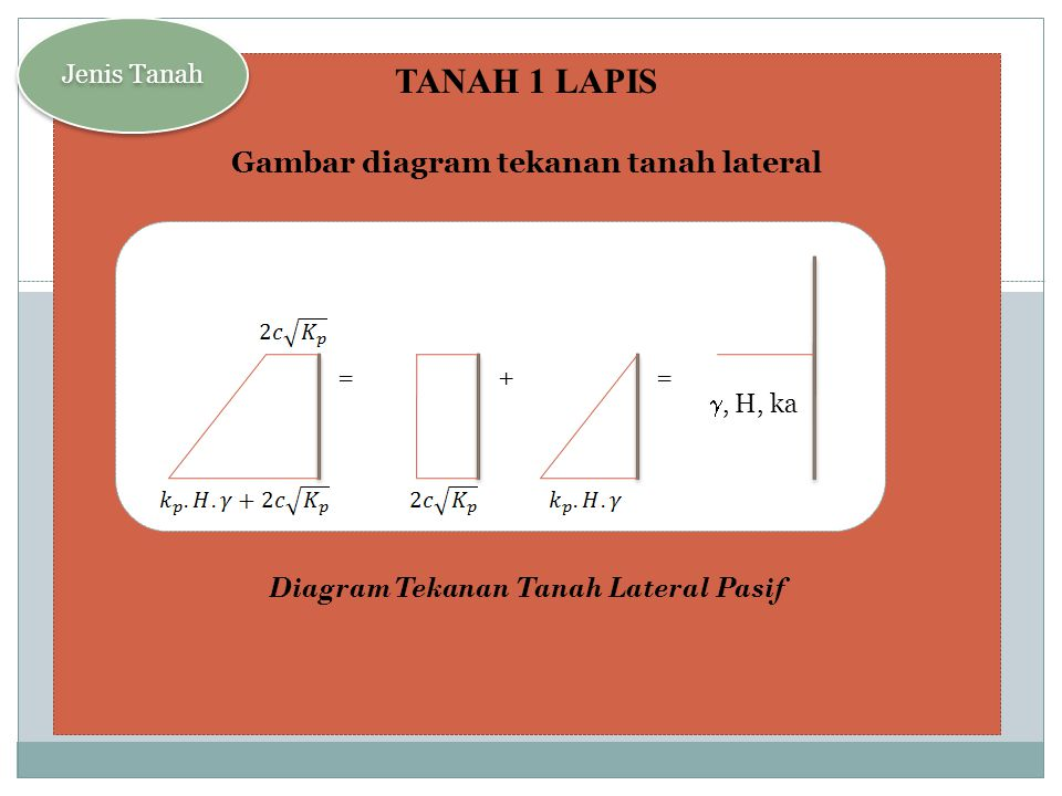 TANAH 1 LAPIS Gambar diagram tekanan tanah lateral