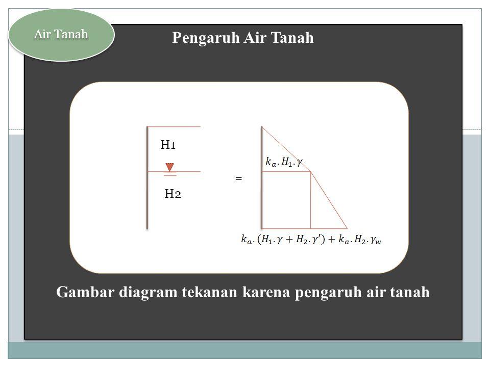 Gambar diagram tekanan karena pengaruh air tanah