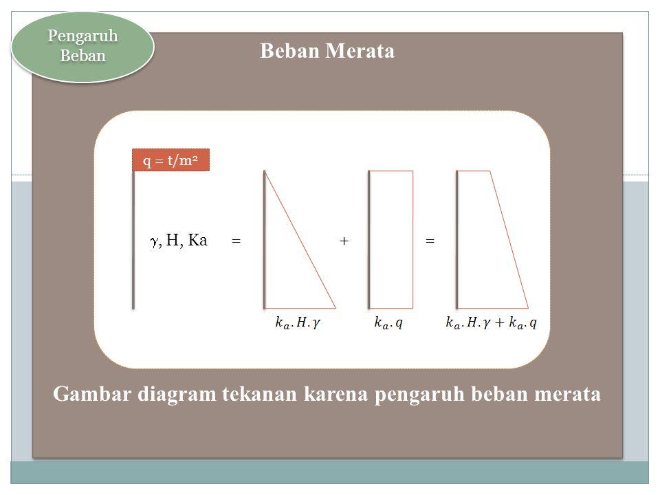Gambar diagram tekanan karena pengaruh beban merata