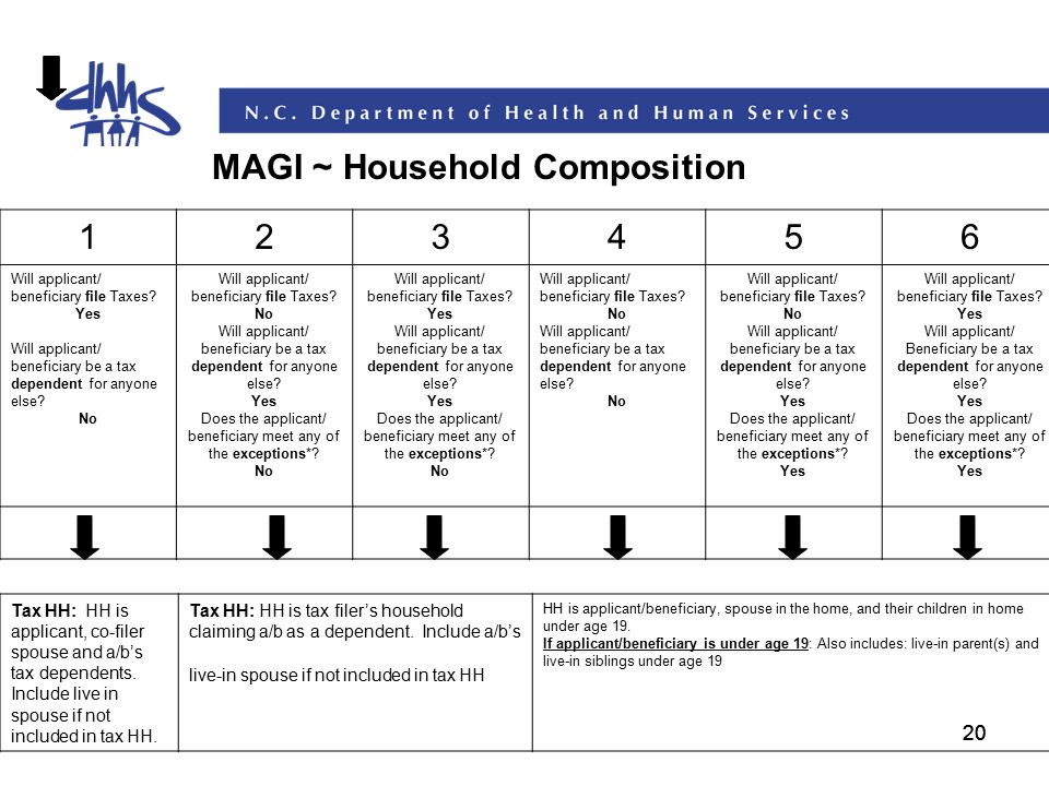 MAGI ~ Household Composition 1 2 3 4 5 6