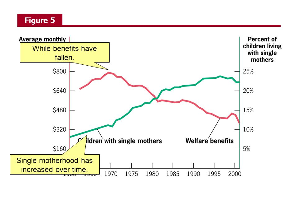 While benefits have fallen.