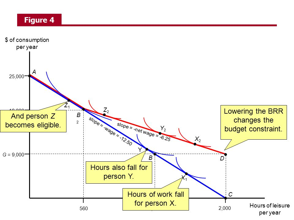Lowering the BRR changes the budget constraint.