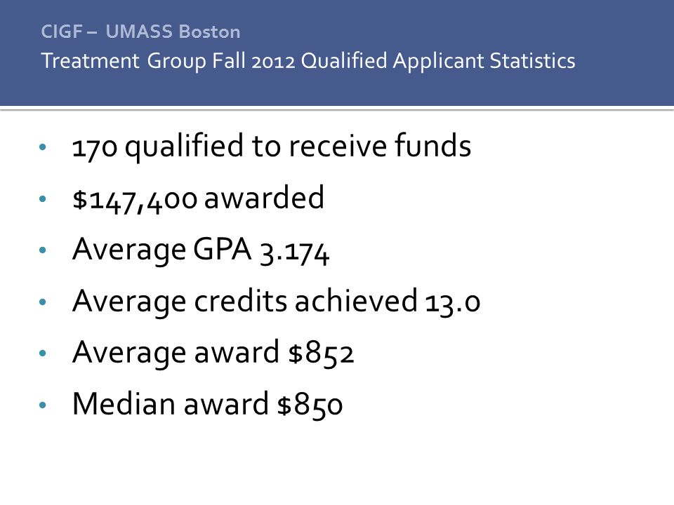 170 qualified to receive funds $147,400 awarded Average GPA 3.174