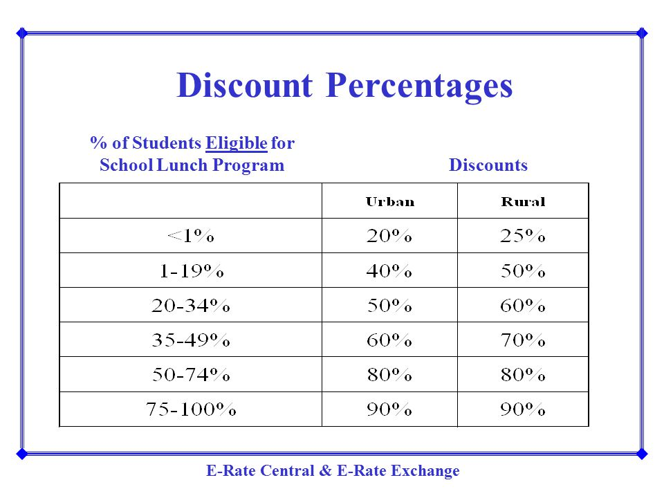 % of Students Eligible for