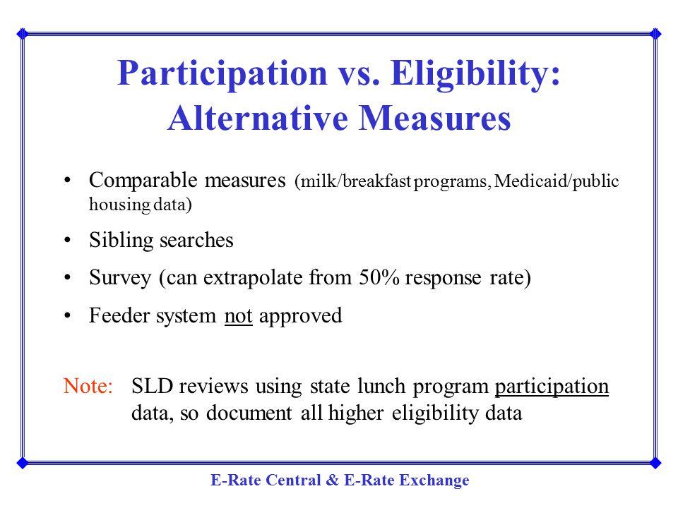 Participation vs. Eligibility: Alternative Measures