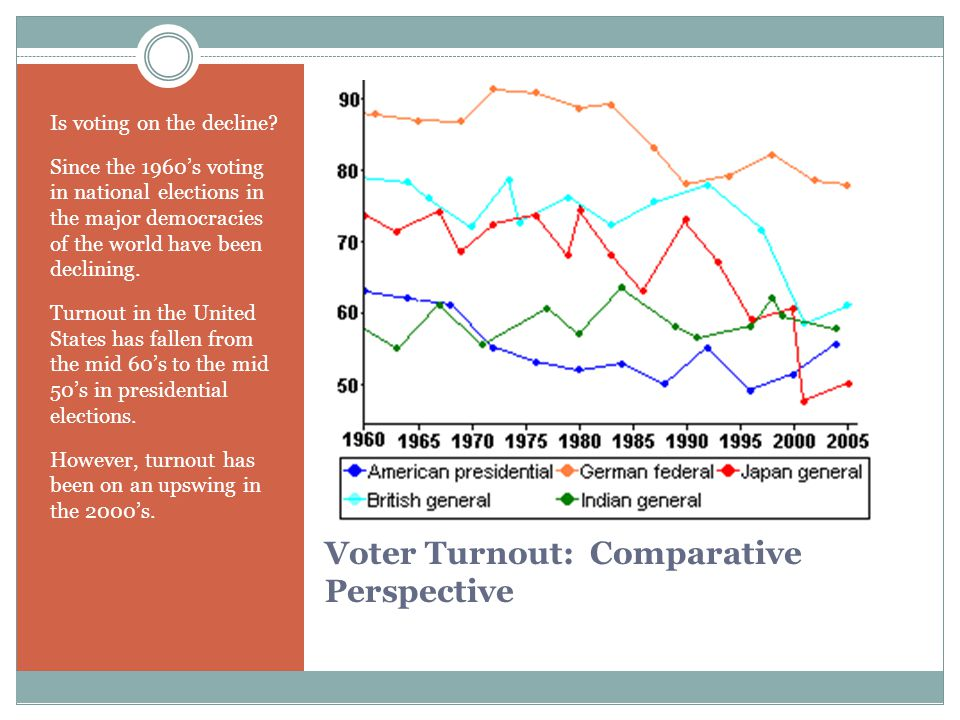 Voter Turnout: Comparative Perspective