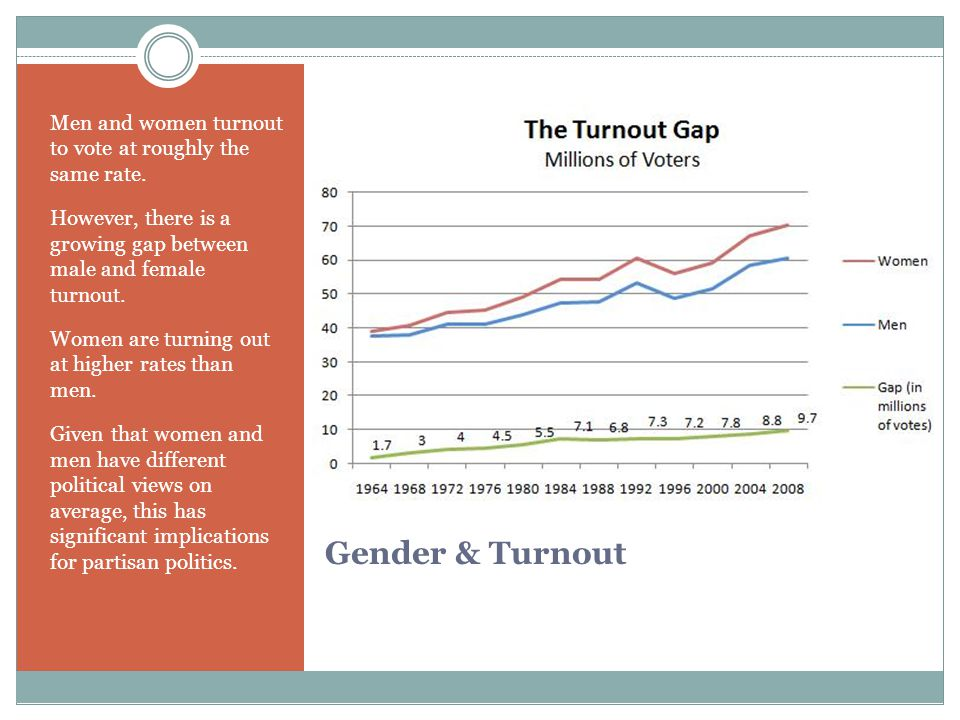 Men and women turnout to vote at roughly the same rate.