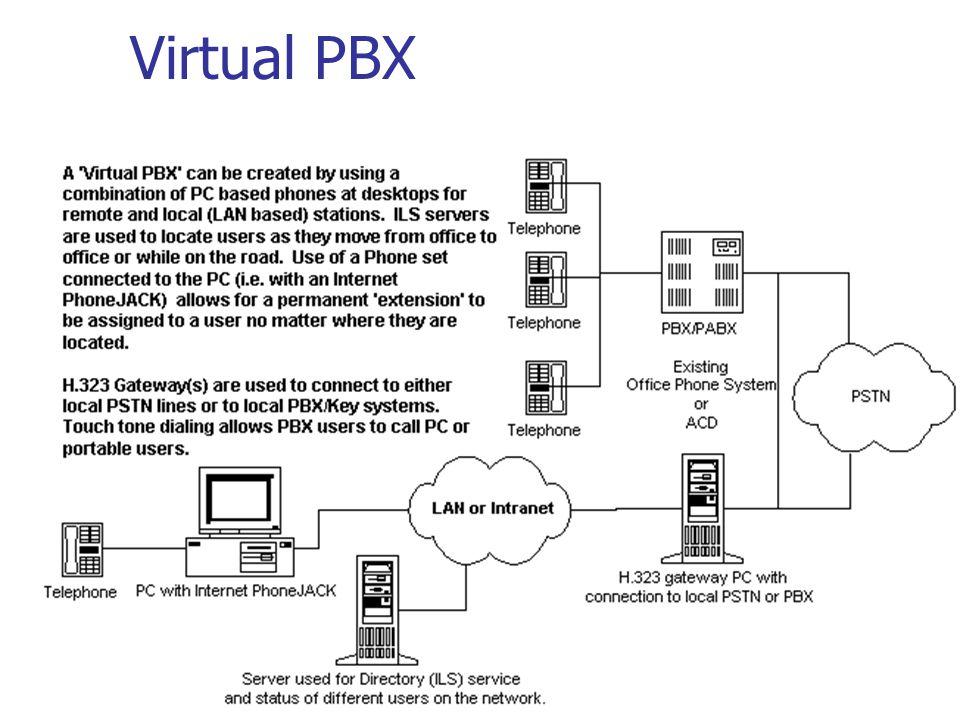 Virtual PBX
