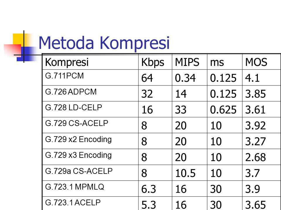 Metoda Kompresi Kompresi Kbps MIPS ms MOS 64 0.34 0.125 4.1 32 14 3.85