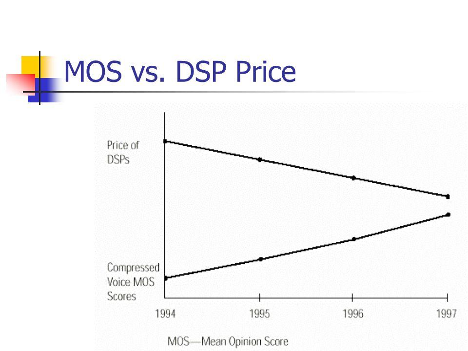 MOS vs. DSP Price