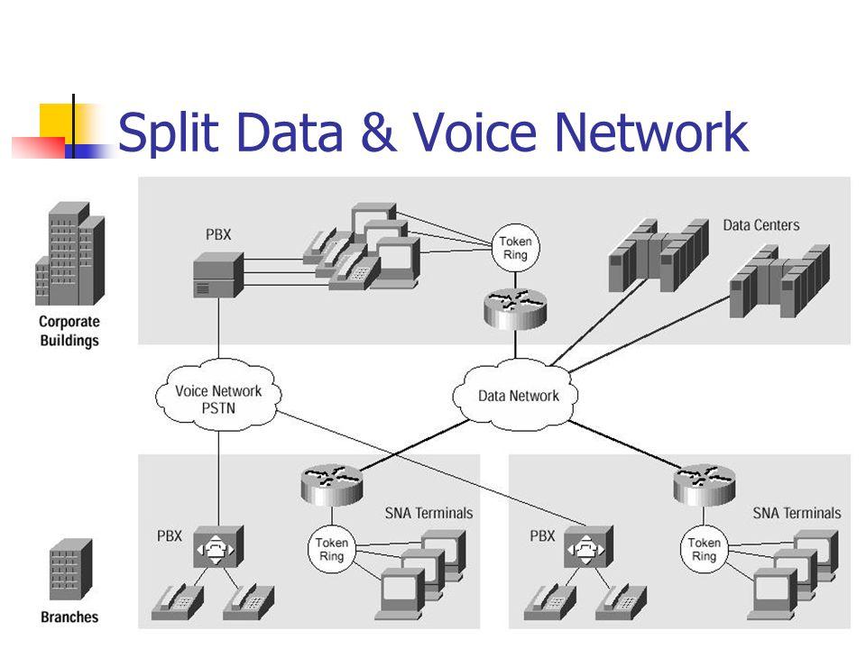 Split Data & Voice Network