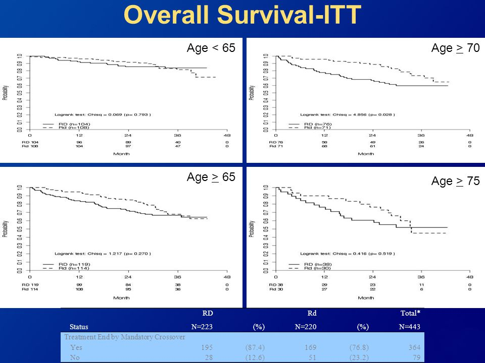 Overall Survival-ITT Age > 65 yrs Age < 65 Age > 70
