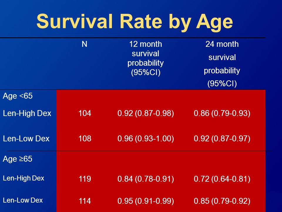 12 month survival probability (95%CI)