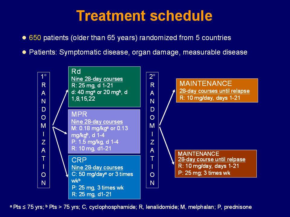 14/04/2017 Median age 71 y; 30% >75 y; Median KPS 80%; 63% IgG; 33% B2M > 5.5 60% albumin < 35 g/L.