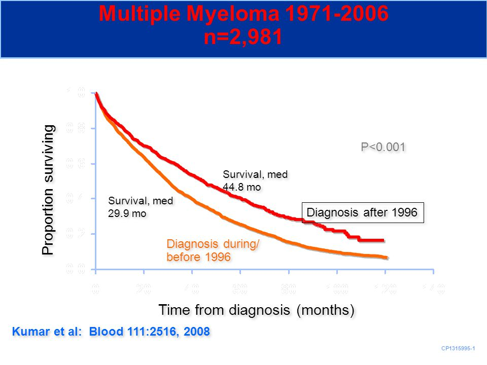 Multiple Myeloma 1971-2006 n=2,981 Proportion surviving