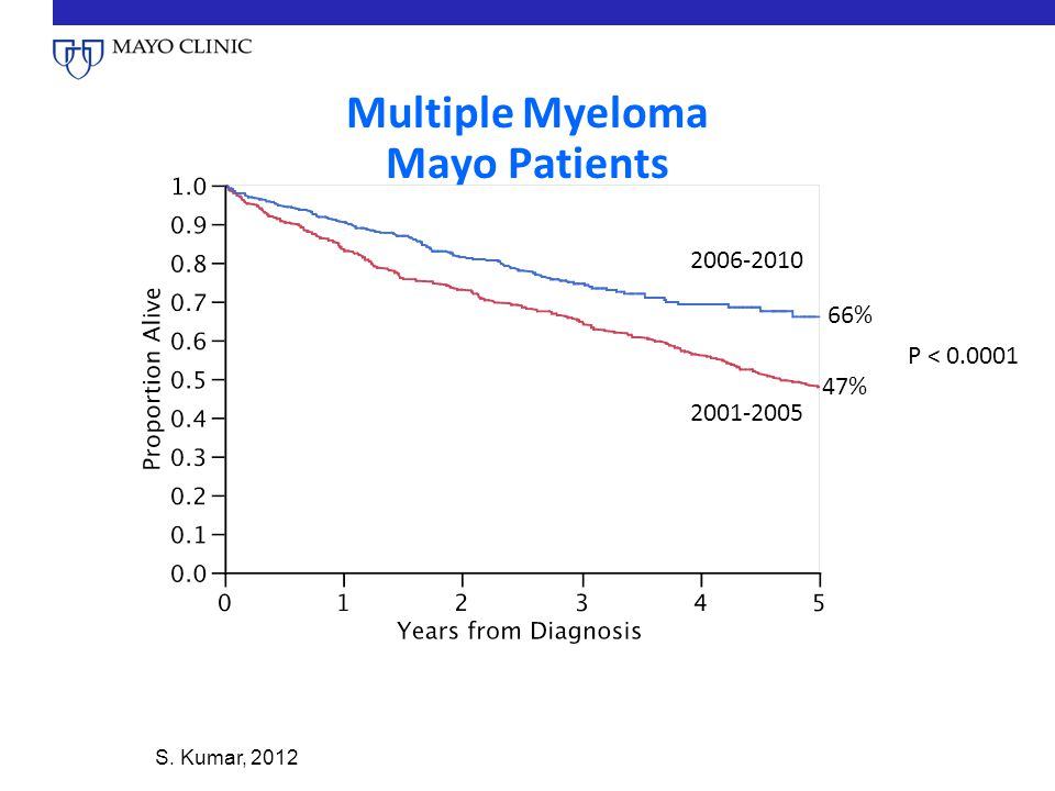 Multiple Myeloma Mayo Patients