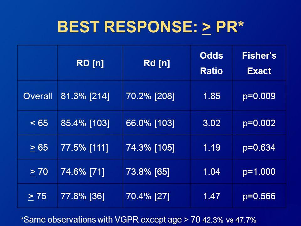 BEST RESPONSE: > PR*