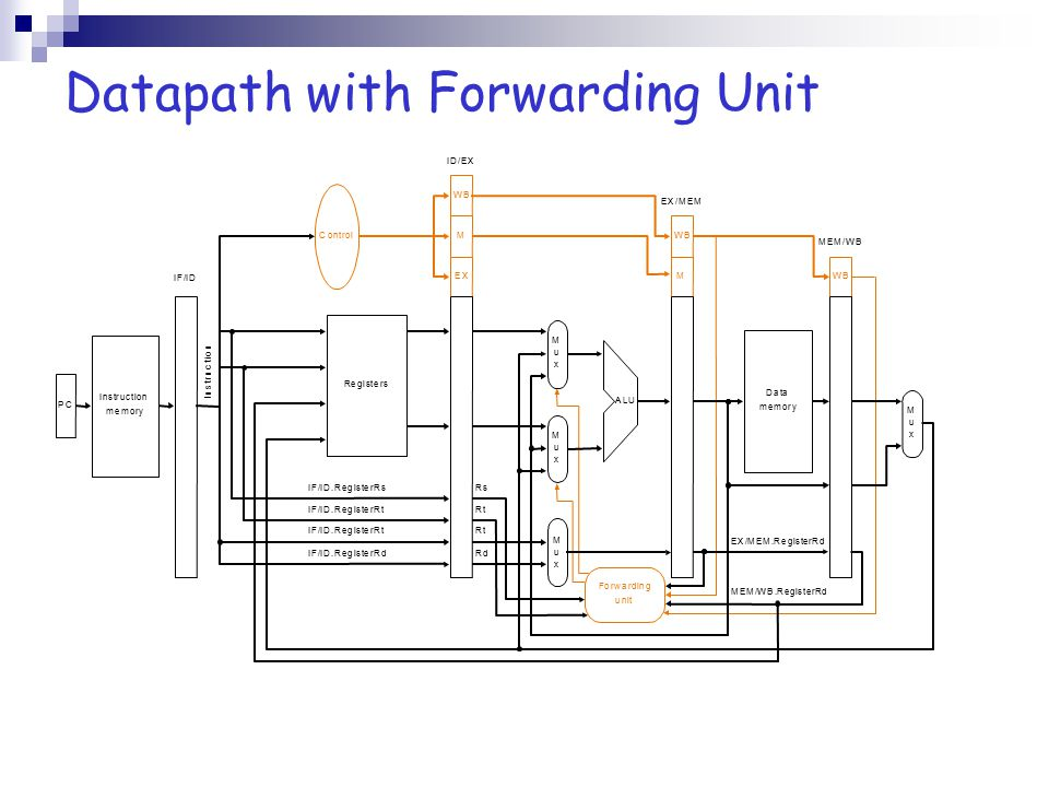 Datapath with Forwarding Unit