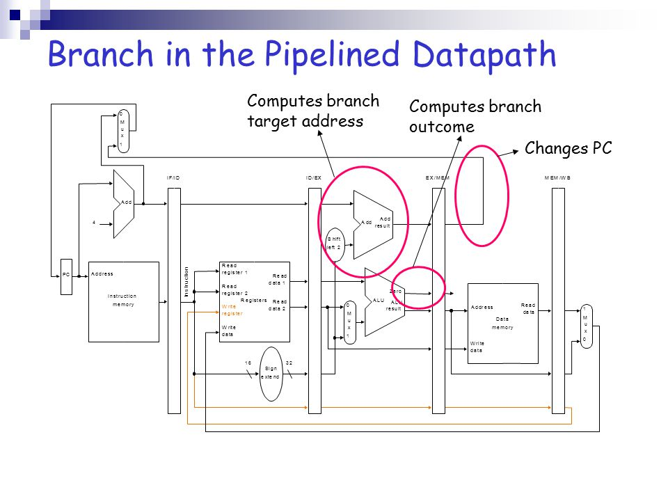 Branch in the Pipelined Datapath