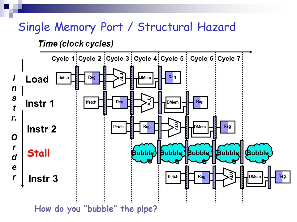 Single Memory Port / Structural Hazard