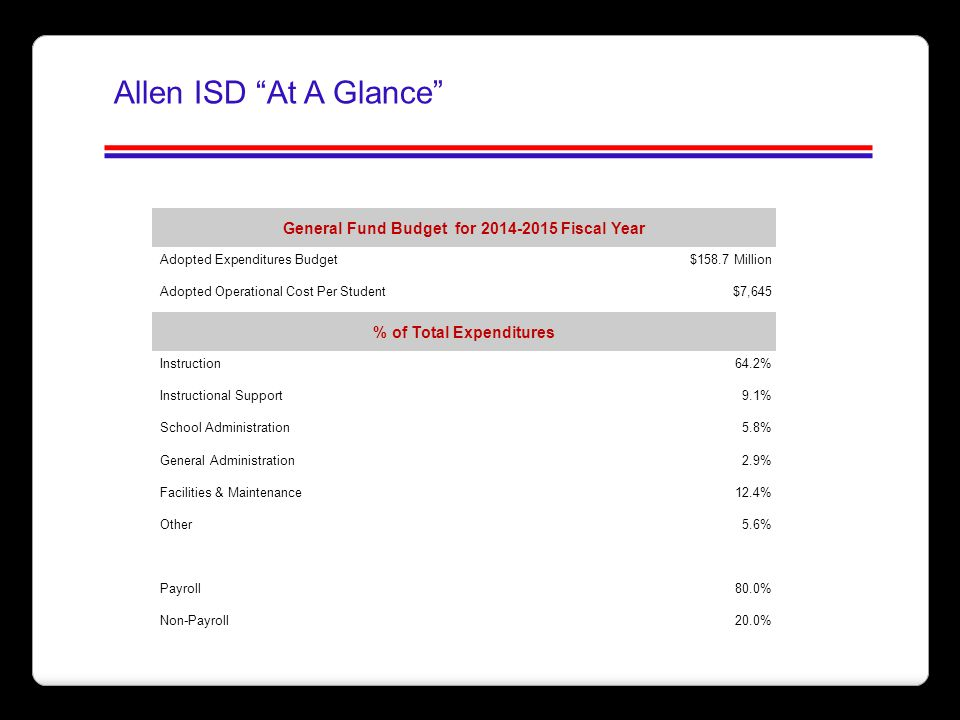 General Fund Budget for 2014-2015 Fiscal Year % of Total Expenditures