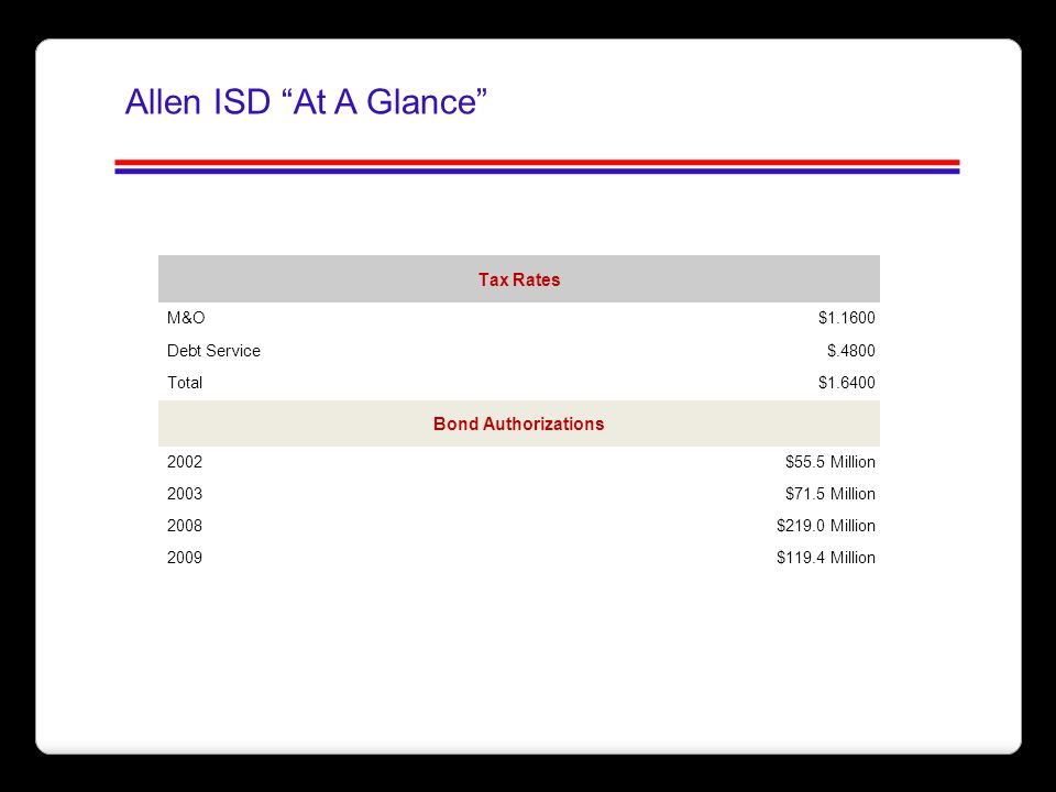 Allen ISD At A Glance Tax Rates Bond Authorizations M&O $1.1600